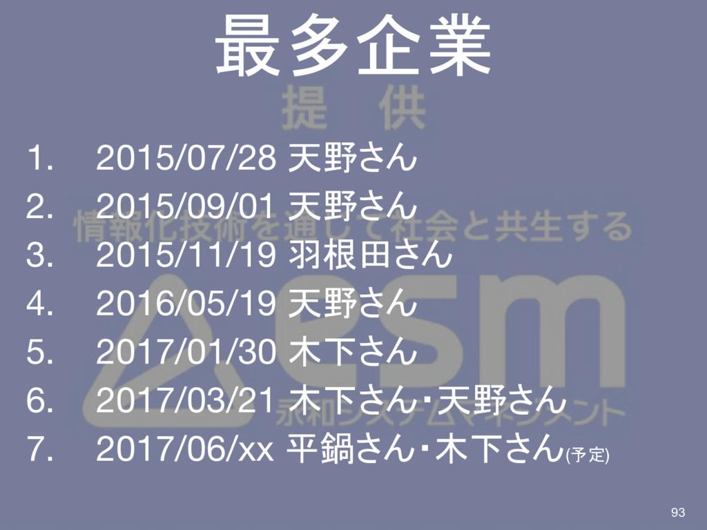 最多企業 1.  2015/07/28 天野さん 2.  2015/09/01 天野さん 3....