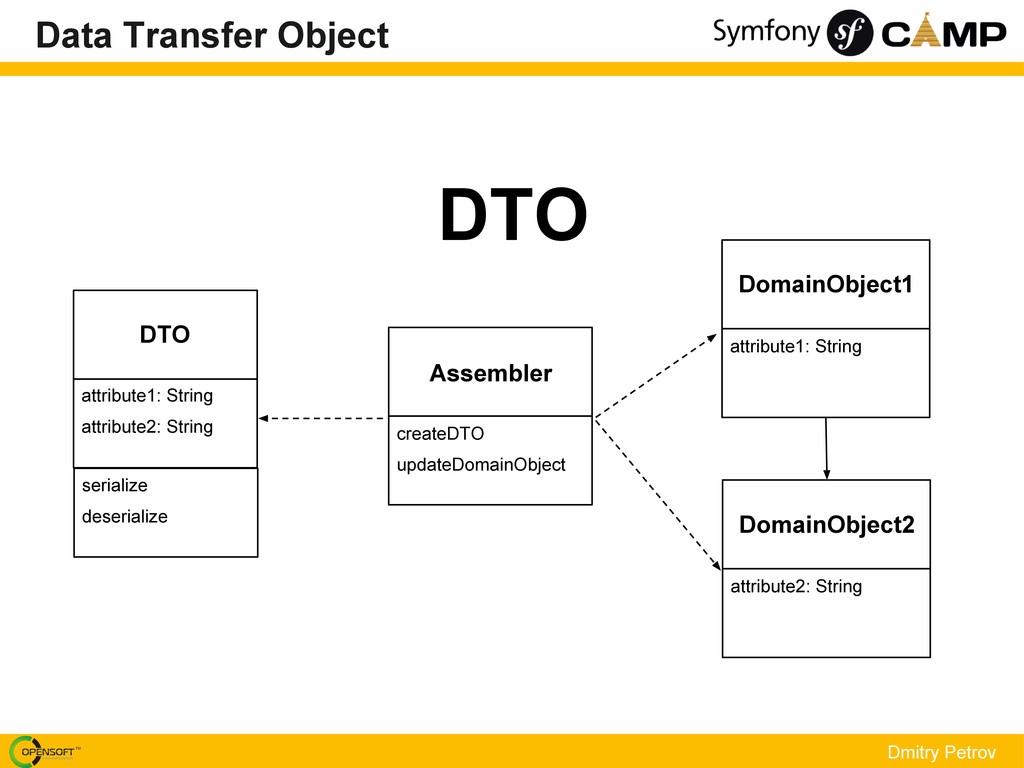 DTO Dmitry Petrov Data Transfer Object DTO attr...