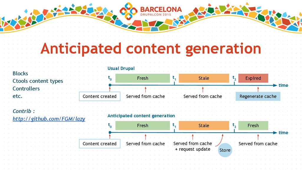 Anticipated content generation Blocks Ctools co...