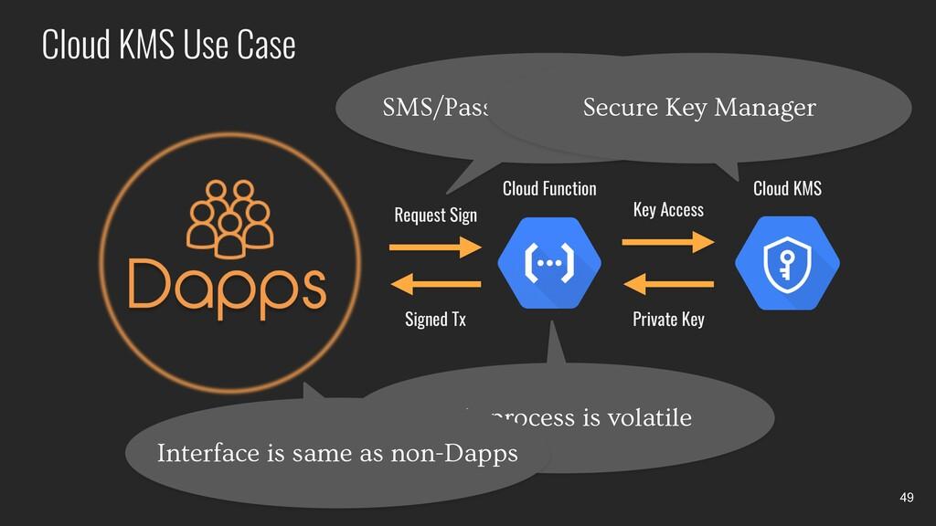 Cloud KMS Use Case 49 Signed Tx Key Access Requ...