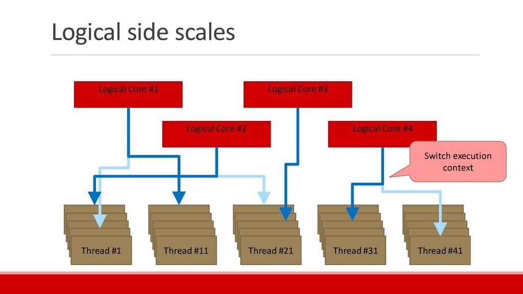 Logical side scales Thread #1 Thread #1 Thread ...