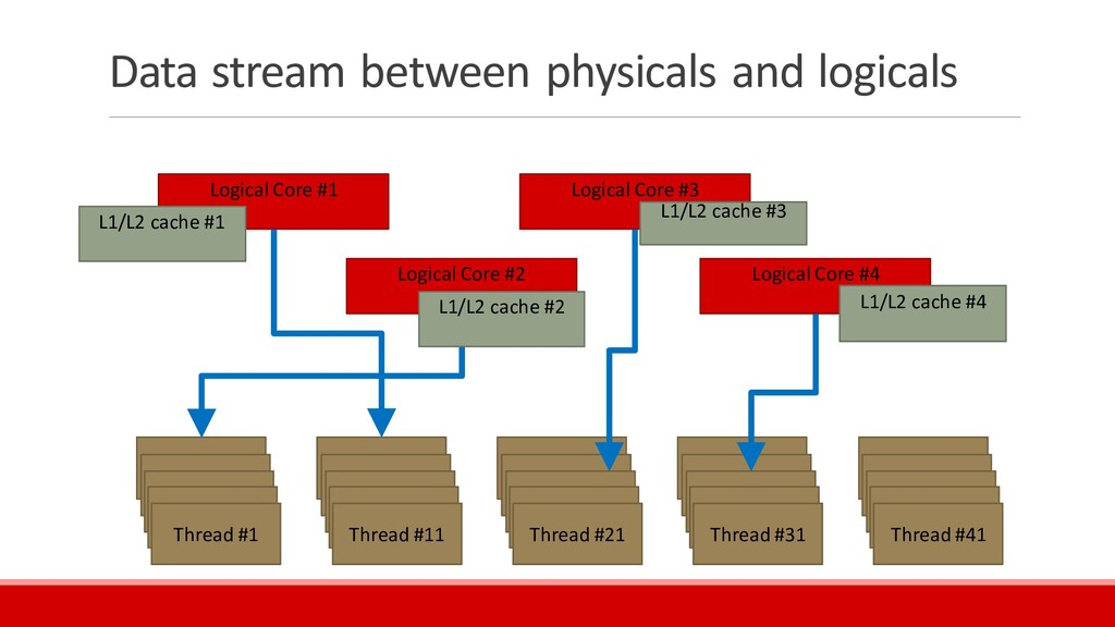 Data stream between physicals and logicals Thre...