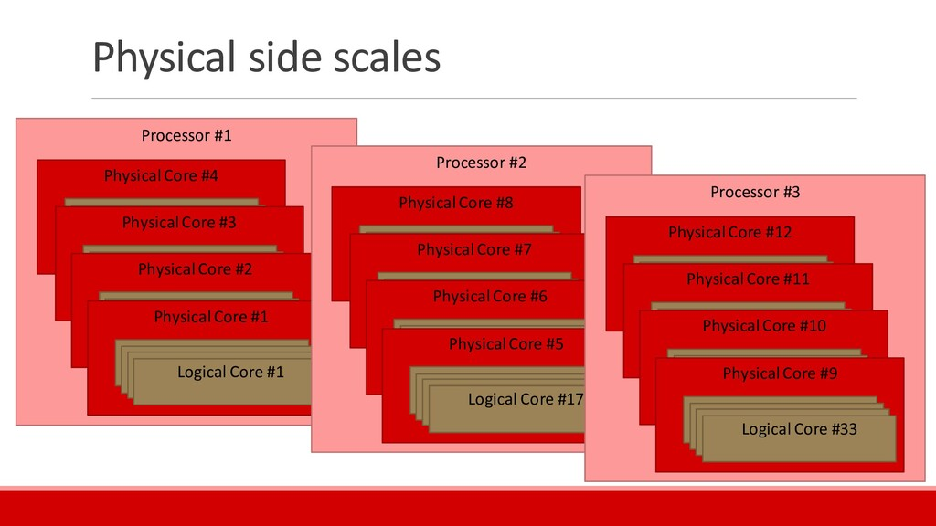 Physical side scales Processor #1 Physical Core...