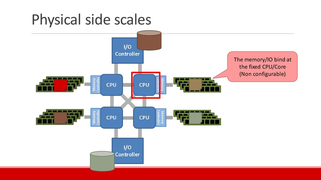 Physical side scales The memory/IO bind at the ...