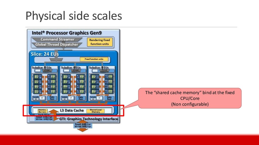 """Physical side scales The """"shared cache memory"""" ..."""