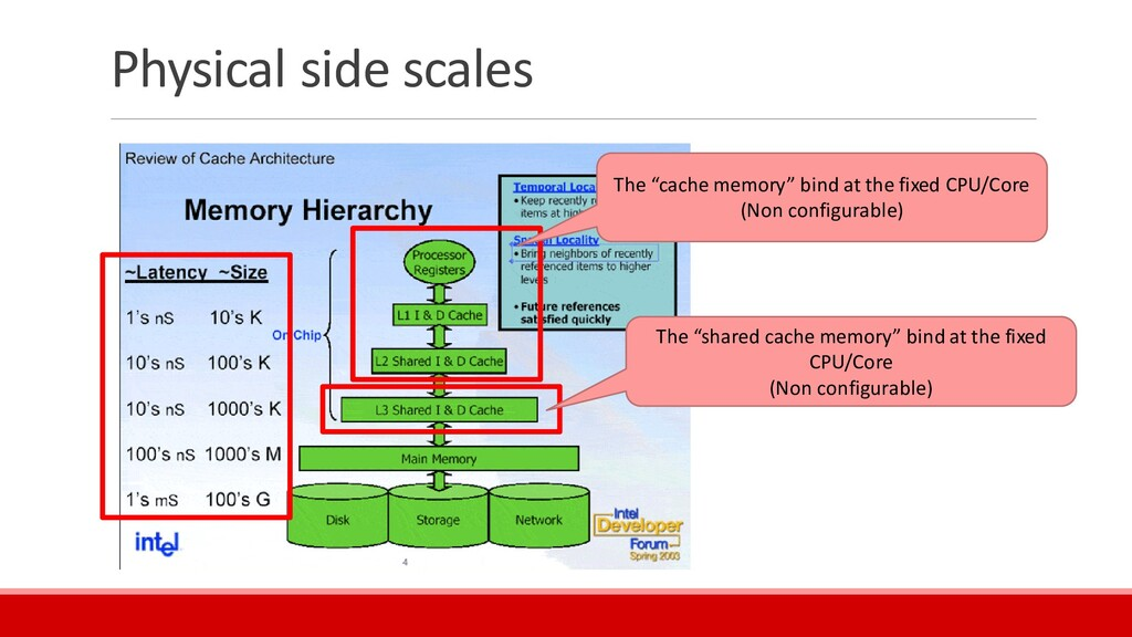 """Physical side scales The """"cache memory"""" bind at..."""