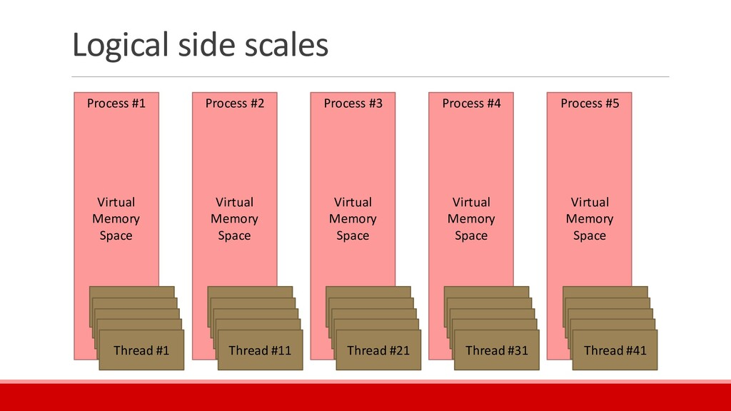 Logical side scales Process #1 Virtual Memory S...