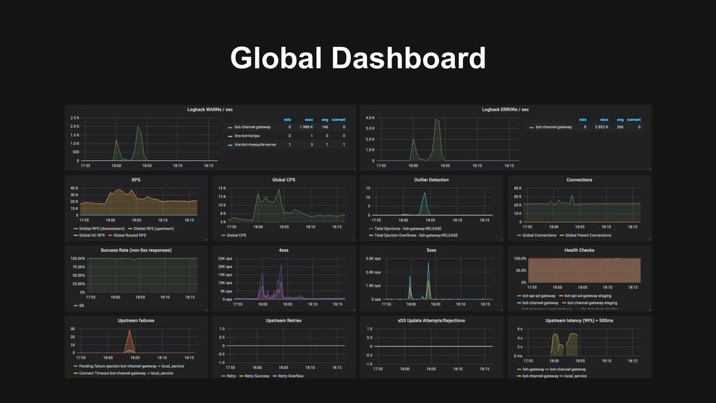 Global Dashboard