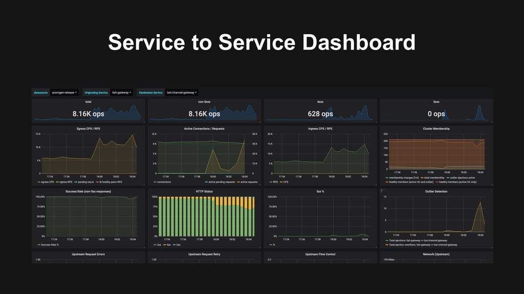 Service to Service Dashboard