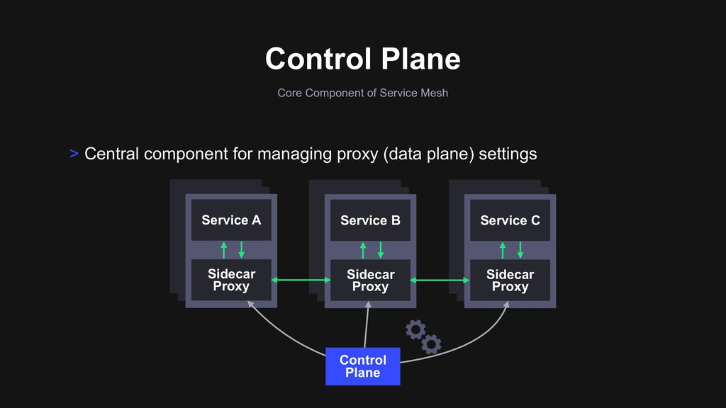 Control Plane > Central component for managing ...