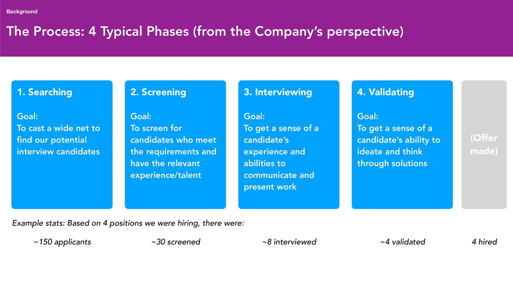 The Process: 4 Typical Phases (from the Company...