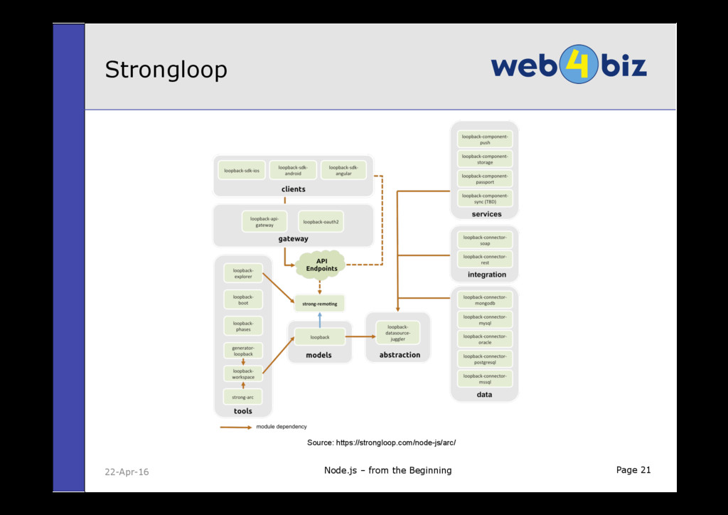 Page 21 Strongloop Node.js – from the Beginning...