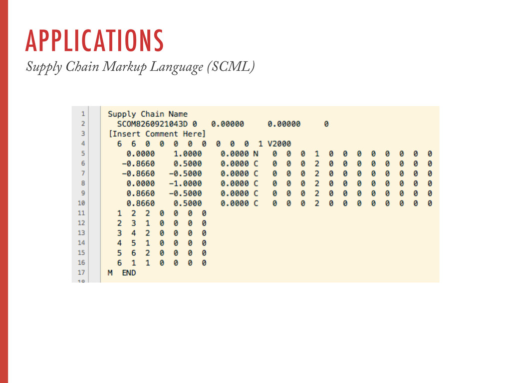 APPLICATIONS Supply Chain Markup Language (SCML)