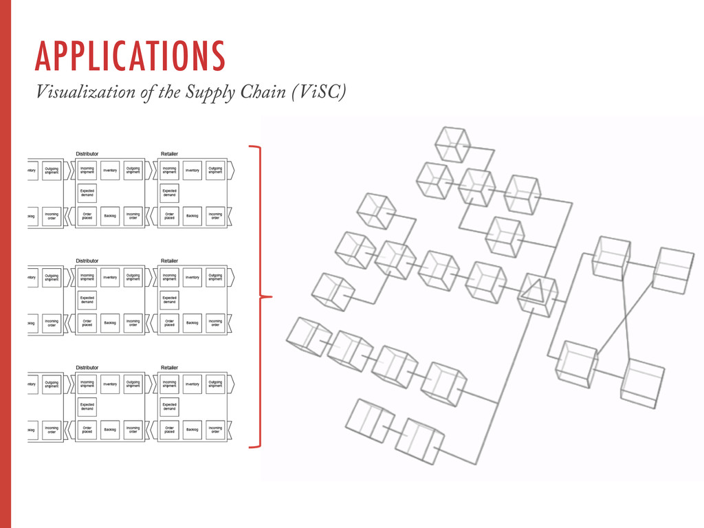 APPLICATIONS Visualization of the Supply Chain ...