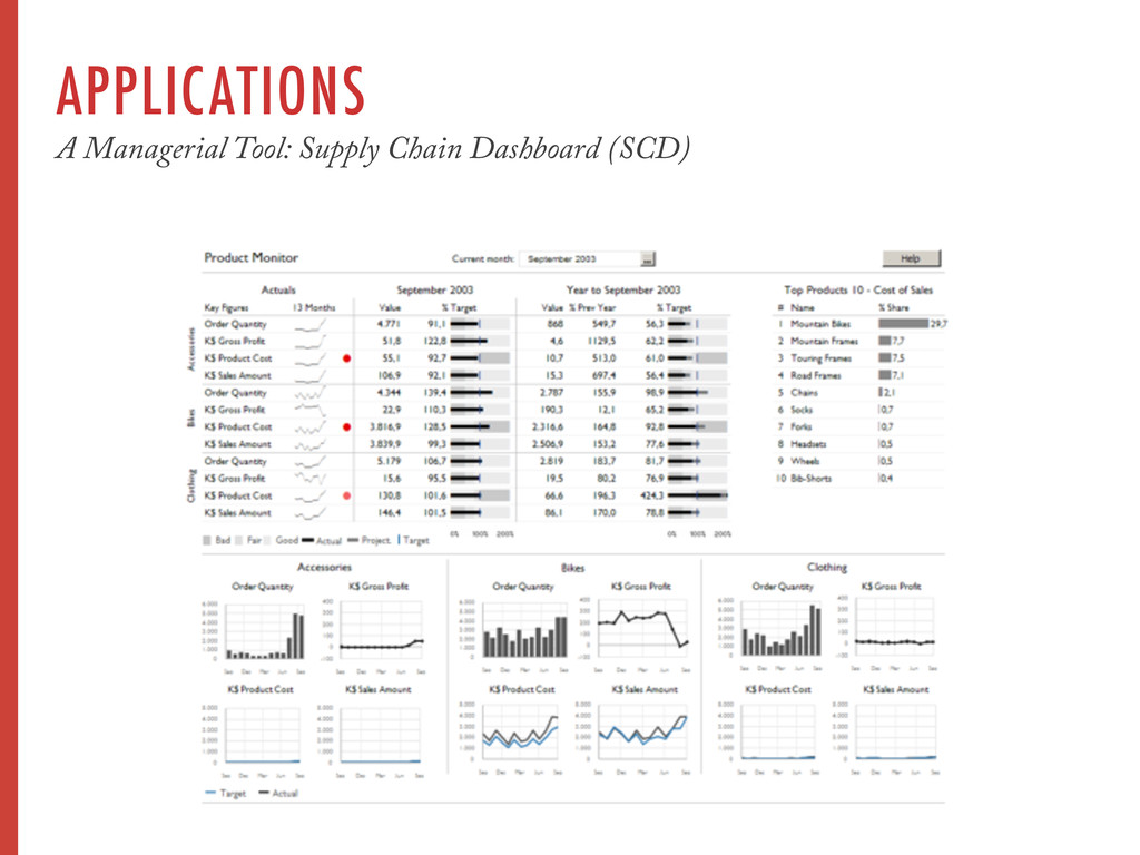 APPLICATIONS A Managerial Tool: Supply Chain Da...