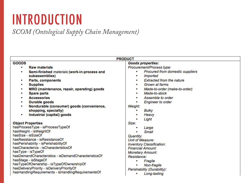 INTRODUCTION SCOM (Ontological Supply Chain Man...