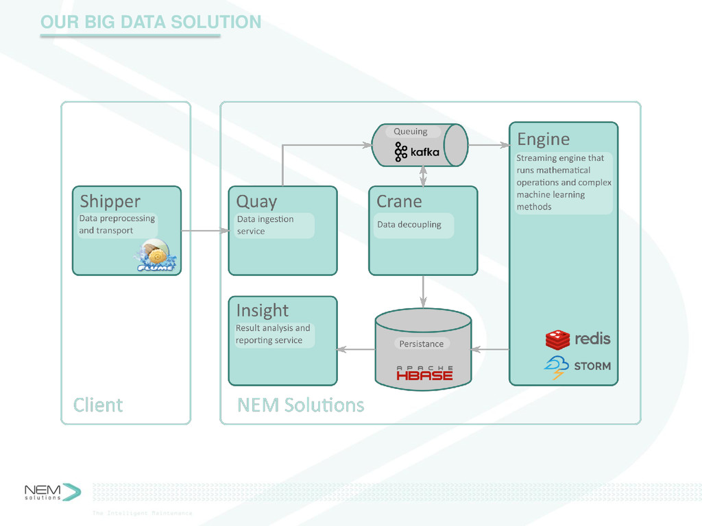 OUR BIG DATA SOLUTION