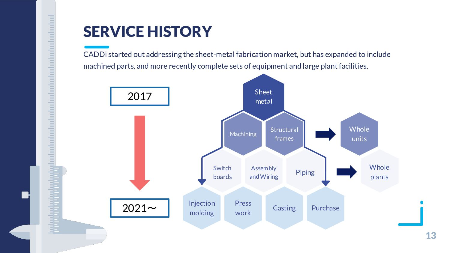 13 PLATFORM & PRODUCTS The development of softw...