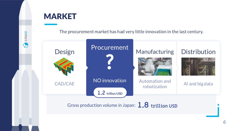 6 MARKET Procurement NO innovation Manufacturin...