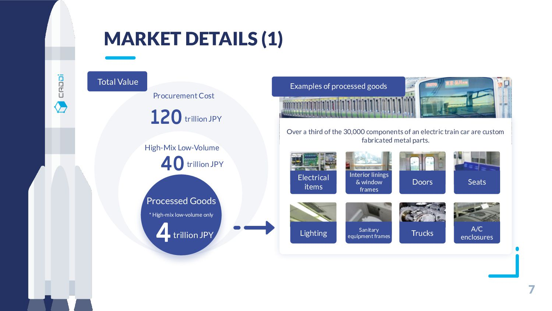 7 MARKET DETAILS (1) Procurement Cost 120trilli...