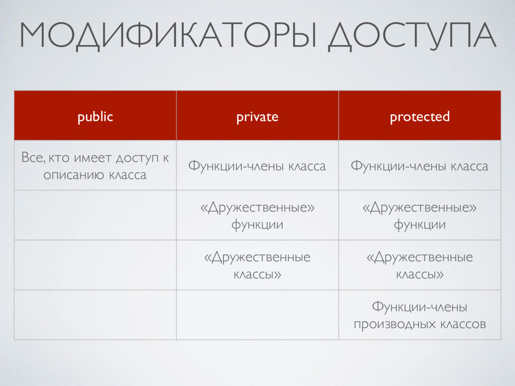 МОДИФИКАТОРЫ ДОСТУПА public private protected В...