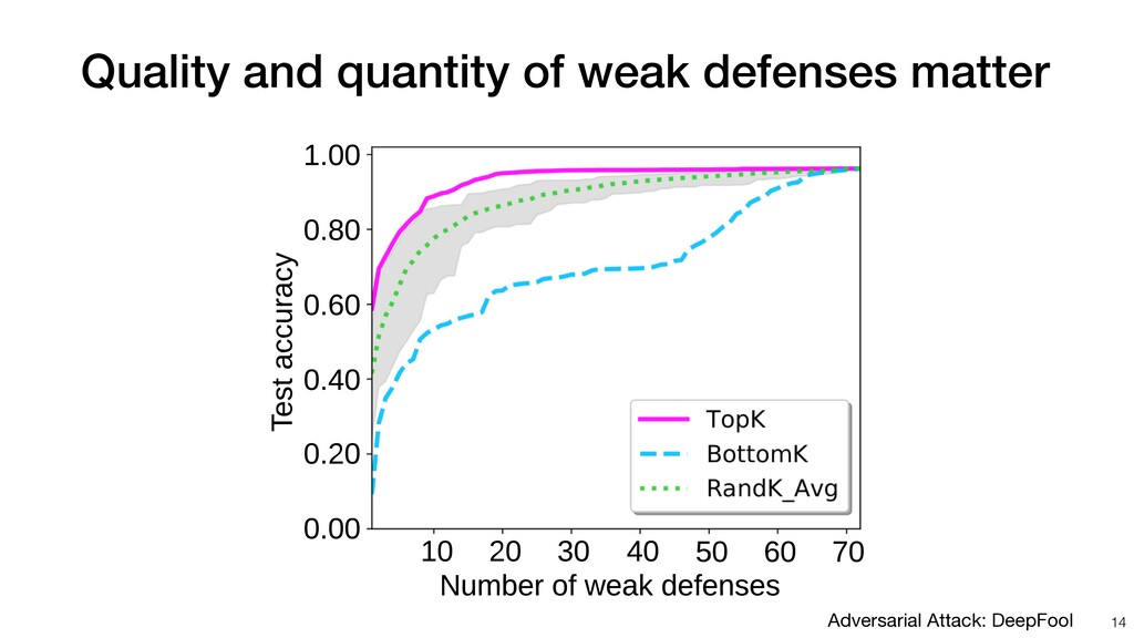 Quality and quantity of weak defenses matter Nu...