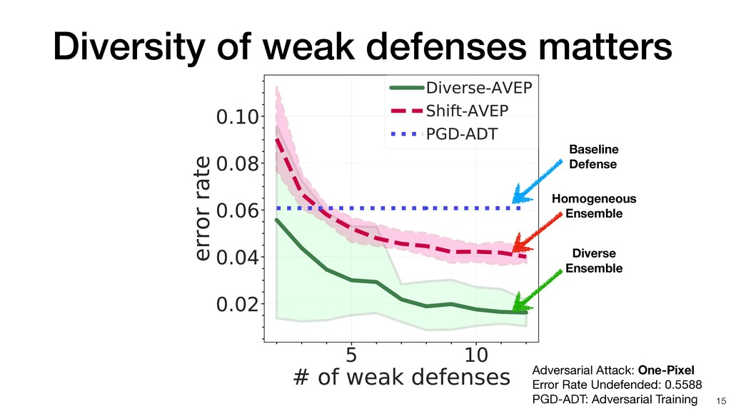 Diversity of weak defenses matters 15 Adversari...