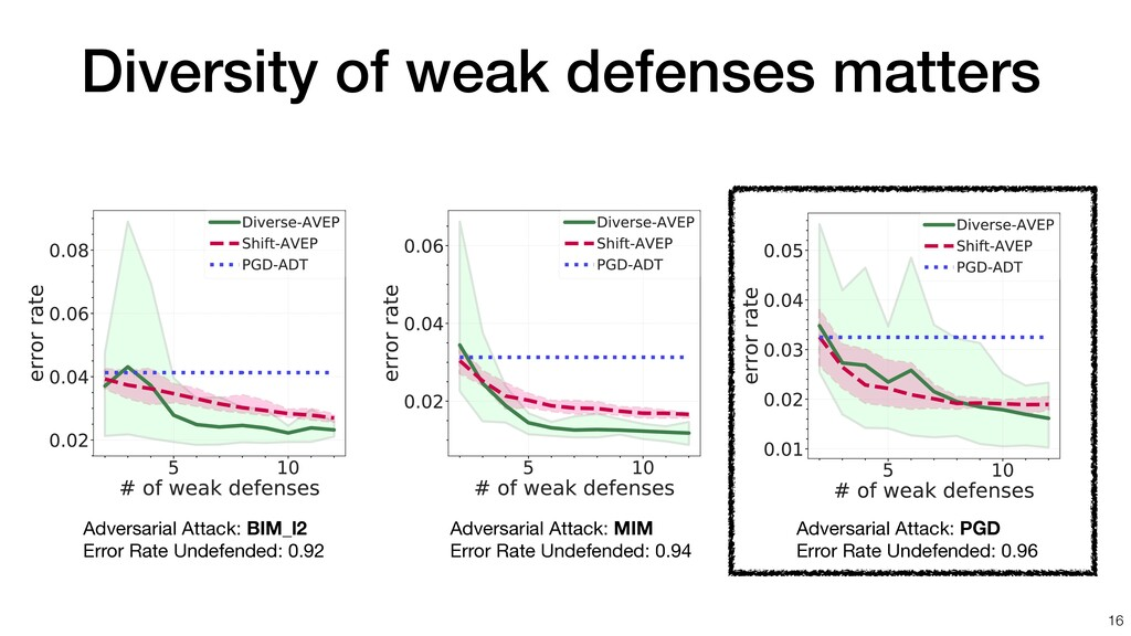 Diversity of weak defenses matters 16 Adversari...