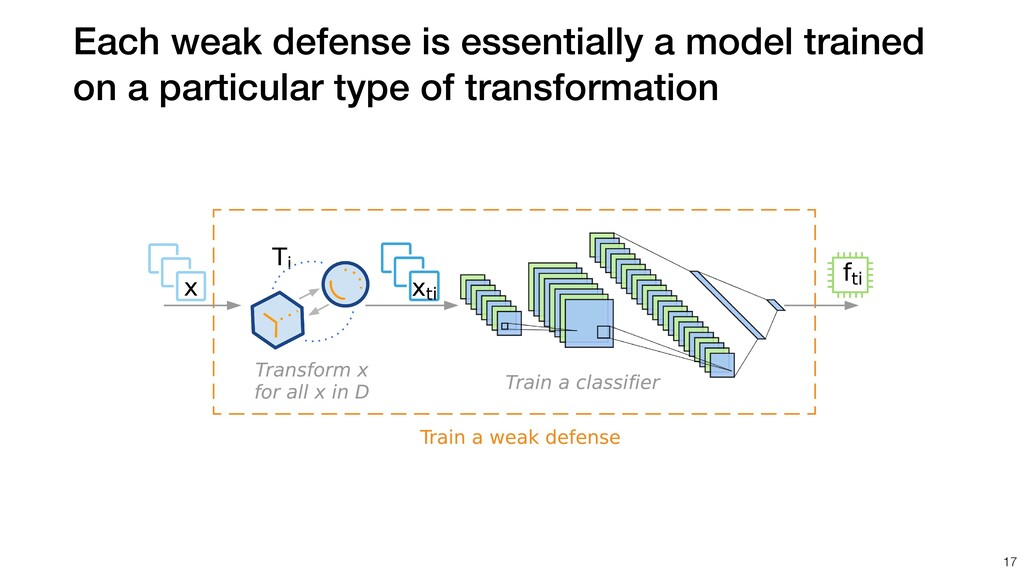 Each weak defense is essentially a model traine...