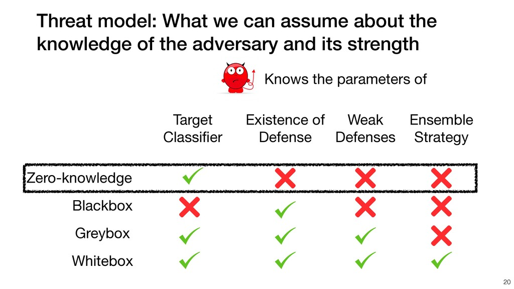 Threat model: What we can assume about the know...