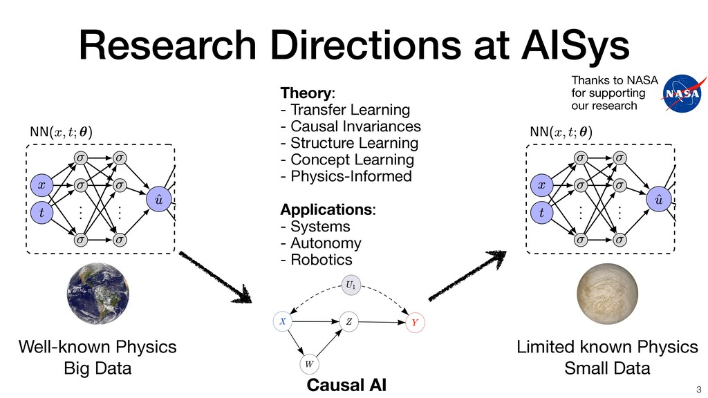 Research Directions at AISys 3 Theory: