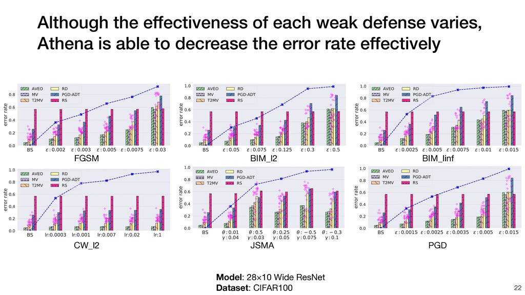 Although the effectiveness of each weak defense...