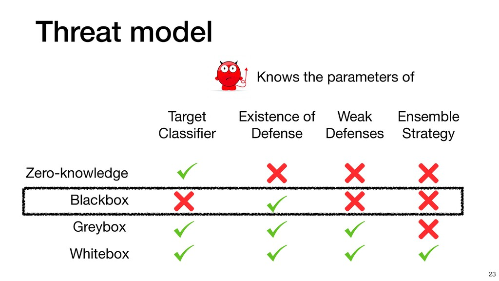 Threat model 23 Knows the parameters of Blackbo...