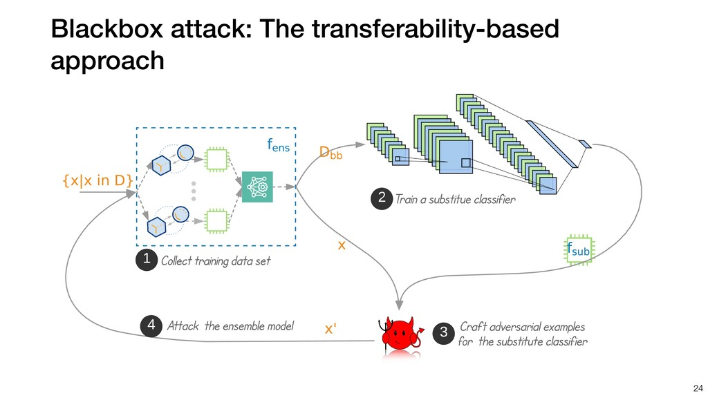 Blackbox attack: The transferability-based appr...