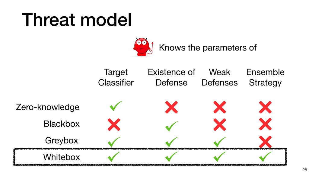 Threat model 28 Knows the parameters of Blackbo...