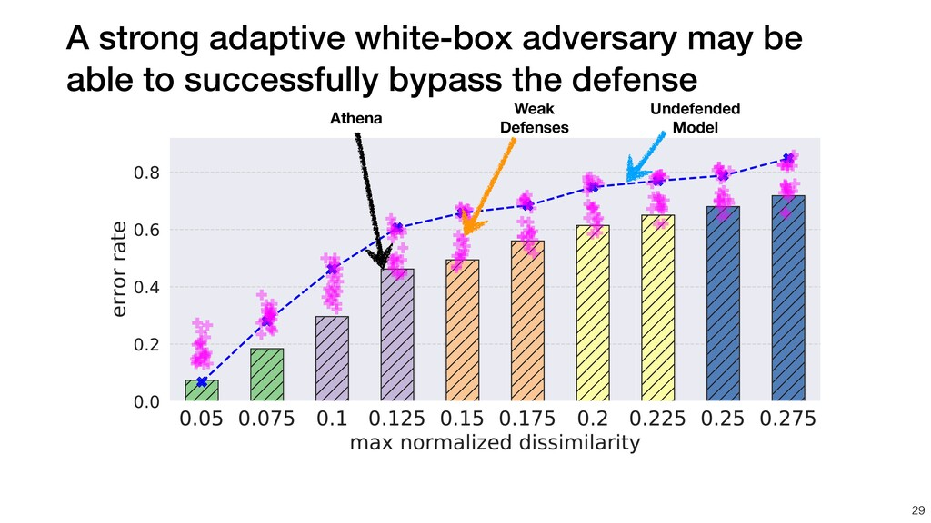A strong adaptive white-box adversary may be ab...