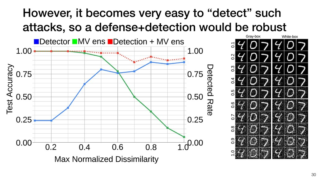 "However, it becomes very easy to ""detect"" such ..."