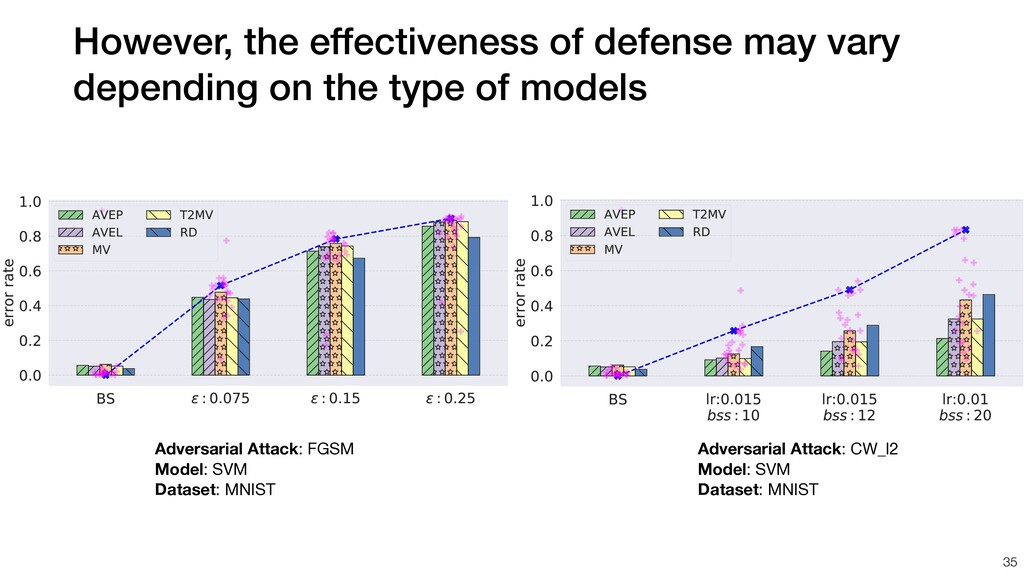 However, the effectiveness of defense may vary ...
