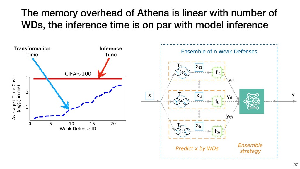 The memory overhead of Athena is linear with nu...