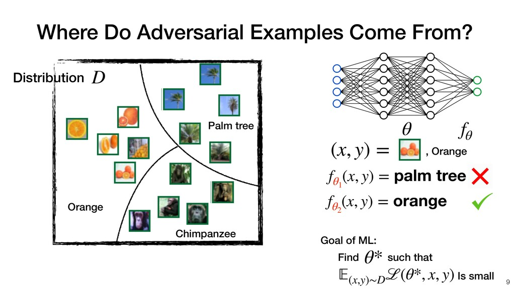 Where Do Adversarial Examples Come From? Distri...