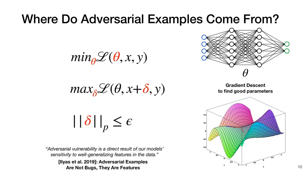 Where Do Adversarial Examples Come From? minθ ℒ...
