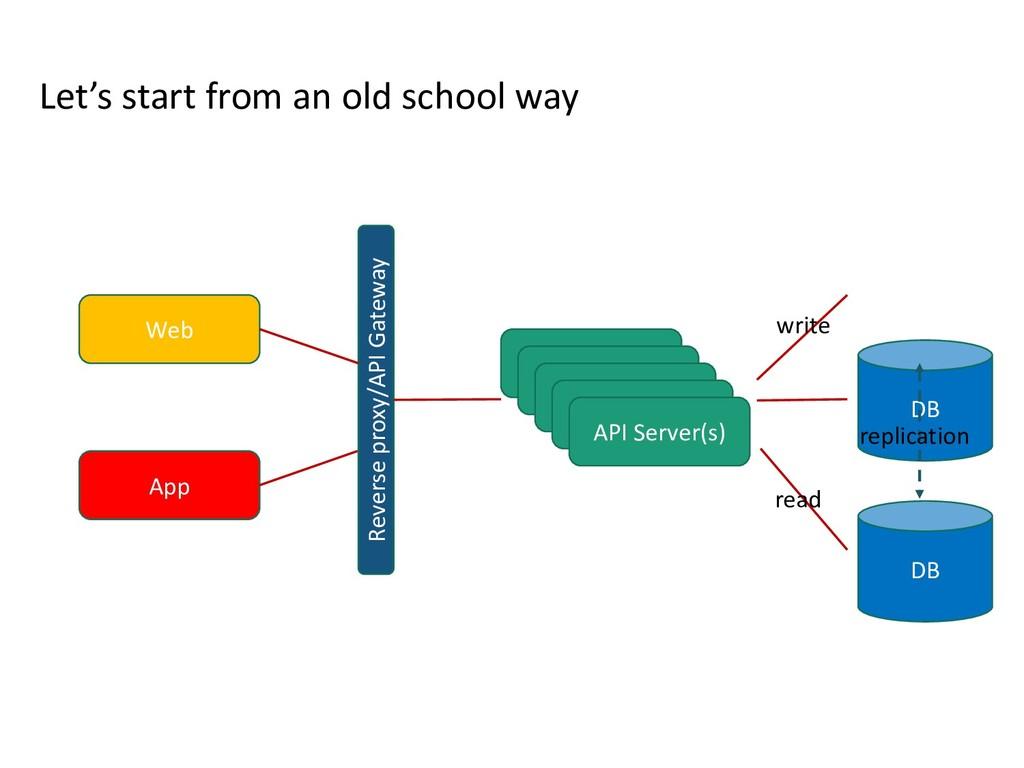 Web App API Server(s) API Server(s) API Server(...