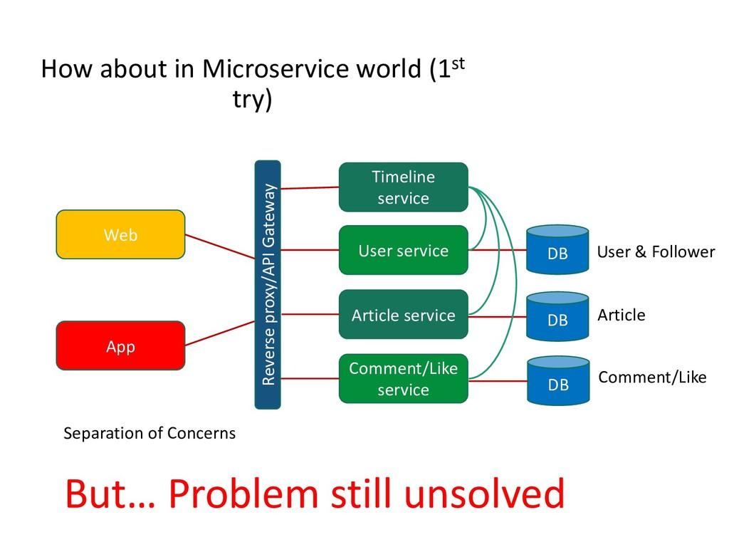 Web App Reverse proxy/API Gateway DB How about ...