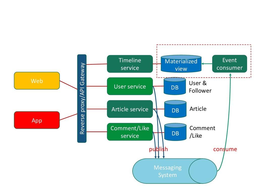 Web App Reverse proxy/API Gateway DB Timeline s...