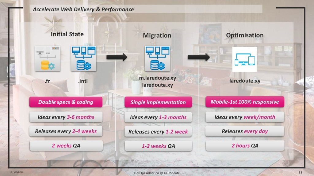 Accelerate Web Delivery & Performance DevOps Ad...