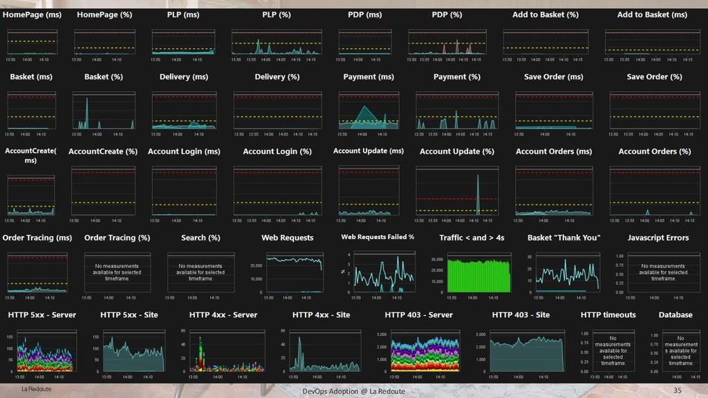 Performance focus, metrics, observability, for ...