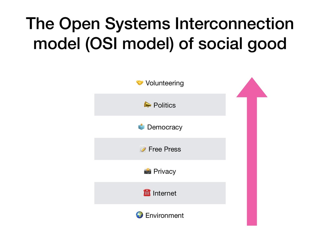 The Open Systems Interconnection model (OSI mod...