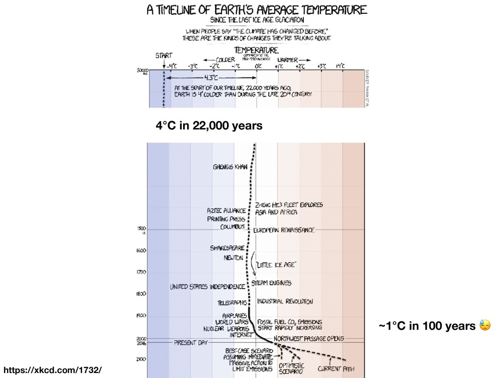 https://xkcd.com/1732/ 4°C in 22,000 years ~1°C...