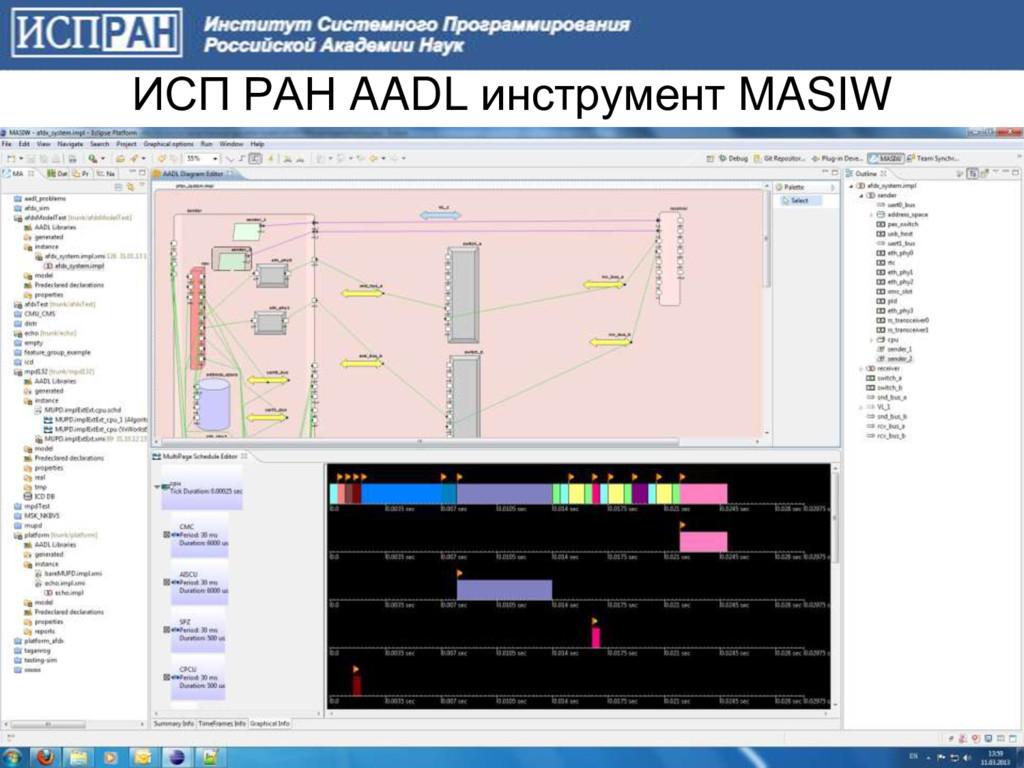 ИСП РАН AADL инструмент MASIW 15