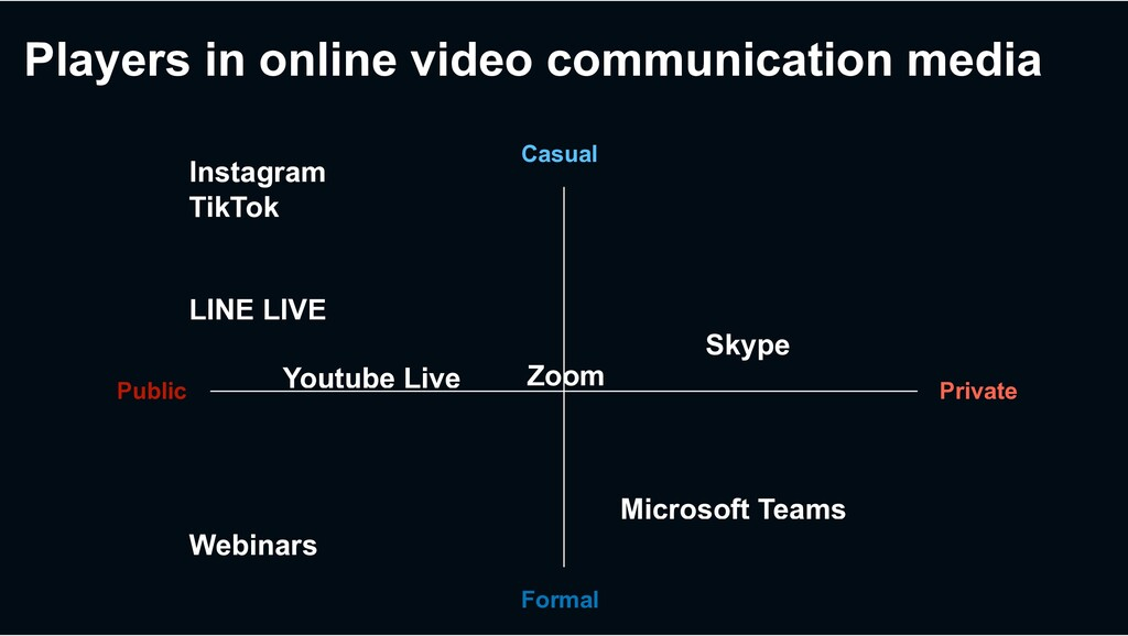 Players in online video communication media Pri...
